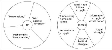 IC's perception and Tamil response