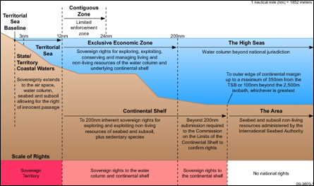 Infographic explaining maritime zones as defined by the UN Convention on the Law of the Sea